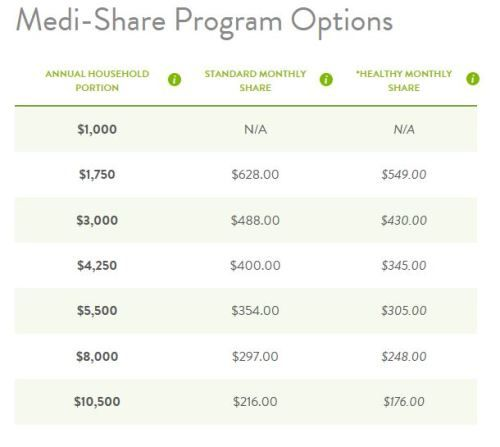 Medi Share Program Options 2 Health Care Health Insurance Affordable Healthcare