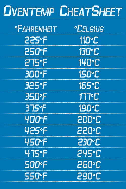 Oventemp CheatSheet to convert Celsius into Farenheit