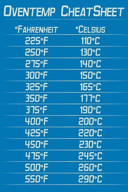 Oventemp CheatSheet to convert Celsius into Farenheit