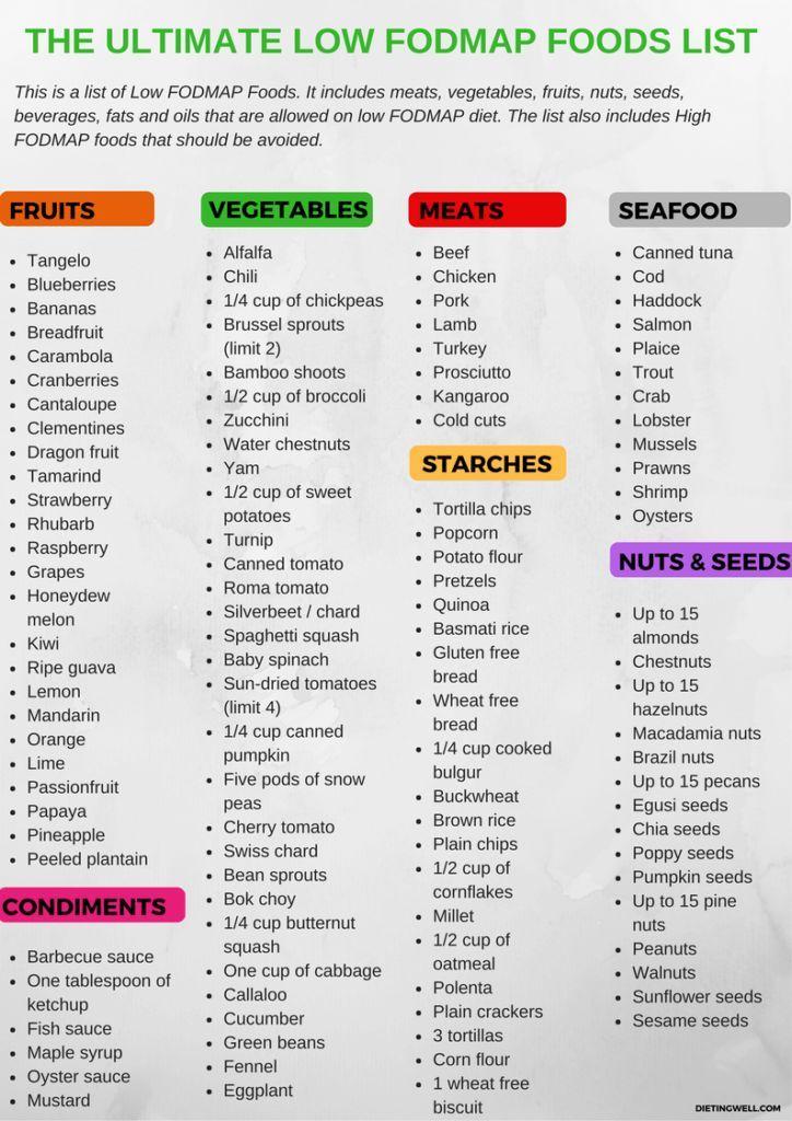 The Complete Low FODMAP Food List (+ Free Printable PDF