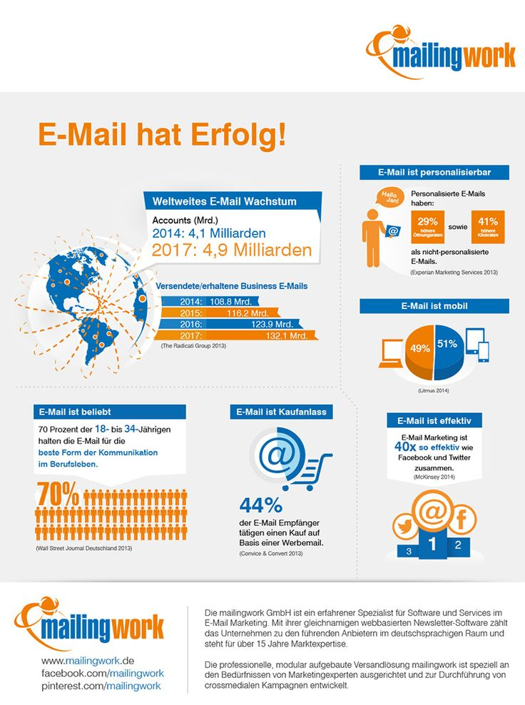 Infografik: E-Mail hat Erfolg