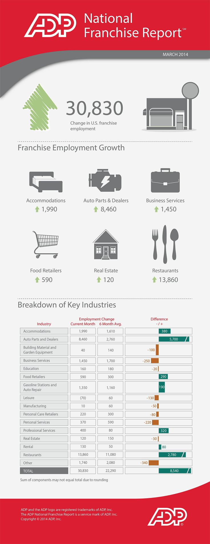 #Restaurant #Job Growth Rebounds in March 2014.  #Infographic