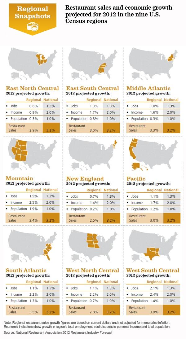 Restaurant sales growth varies by regionIndustrial Info, Rest Sales, Restaurants Trends, Sales Growth, Restaurants Industrial, Growth Vary, Restaurants Sales