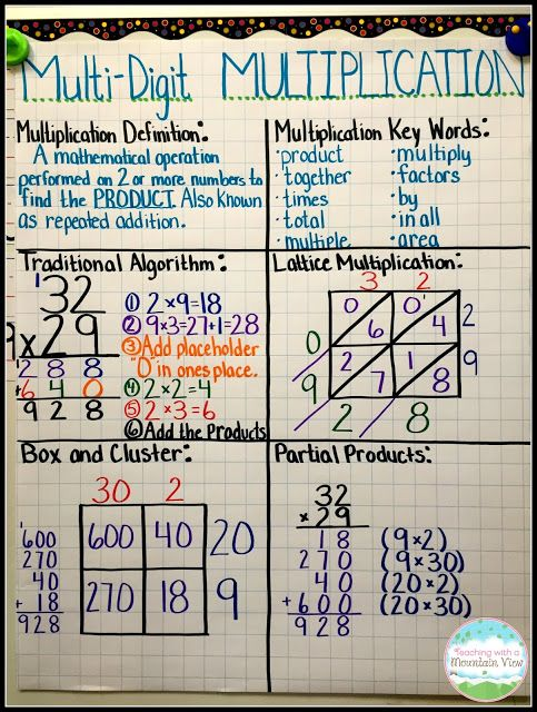 Multi-Digit Multiplication Anchor Chart