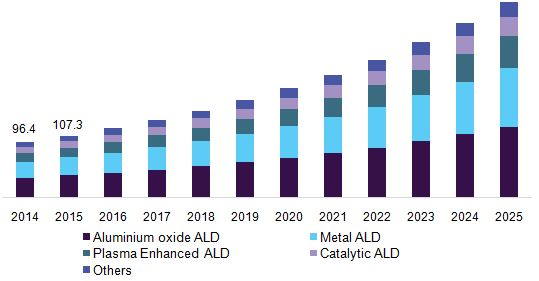 Atomic Layer Deposition Market Size Is Anticipated To Sustained Growth In Semiconductor Manufacturing Worldwide Till 2025: Grand View…