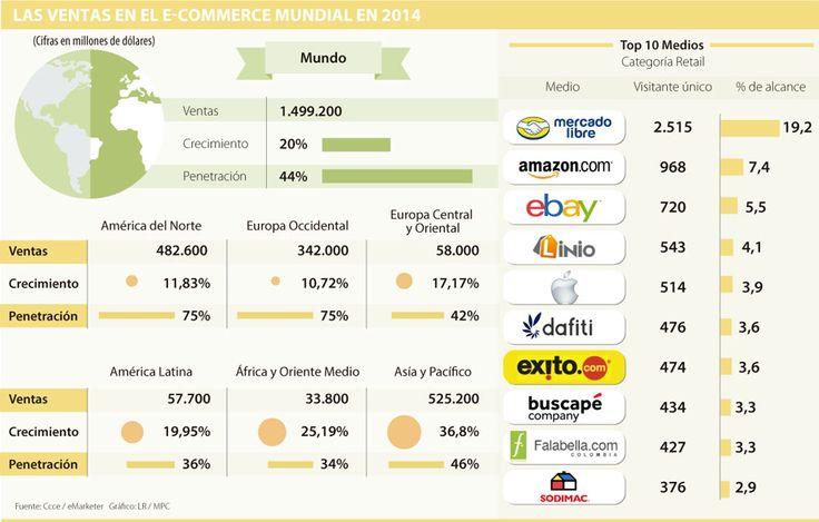 10 puntos a tener en cuenta para un check out exitoso en tu tienda online - larepublica.co #Ecommercer #AAVB  #VitalEcommerce