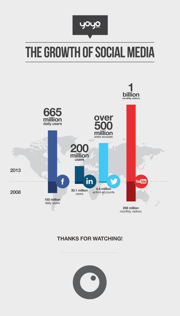 The Growth of Social Media - Infographic by Yoyo Design