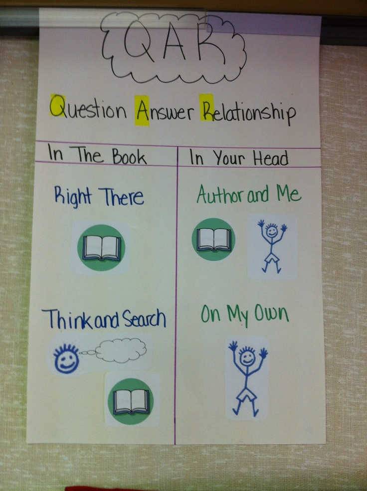 question answer relationship teaching strategy for adolescents