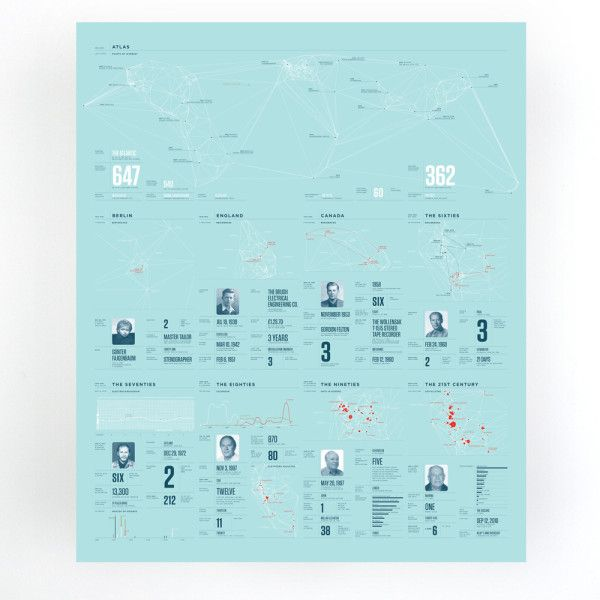 Feltron's Infographic Annual Reports | Trendland