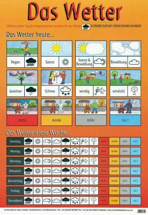 German For Beginners: Das Wetter und die Jahreszeiten