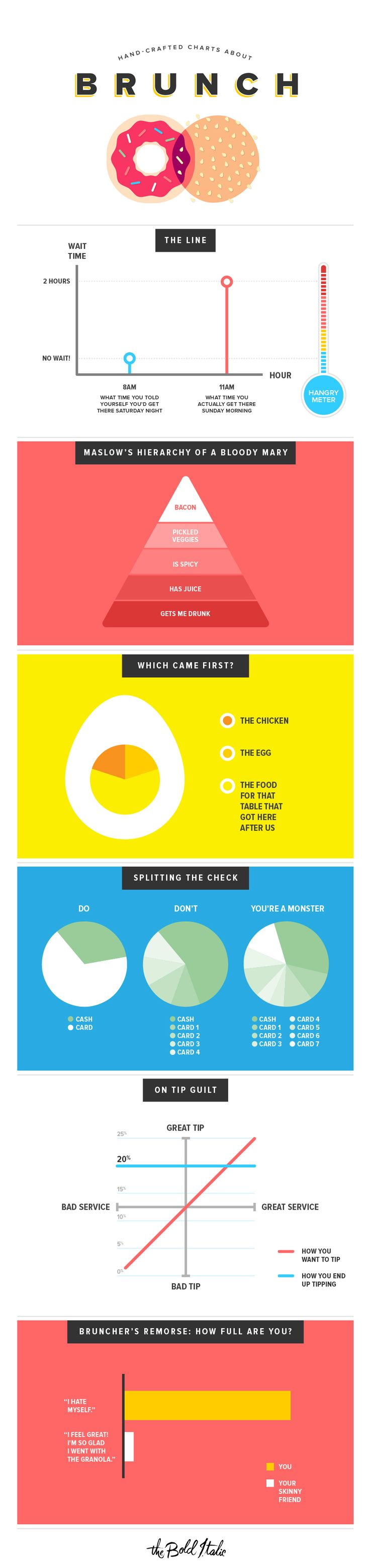 Designer Michelle Rial created a few helpful charts for The Bold Italic to explain the weekend phenomenon that is brunch.