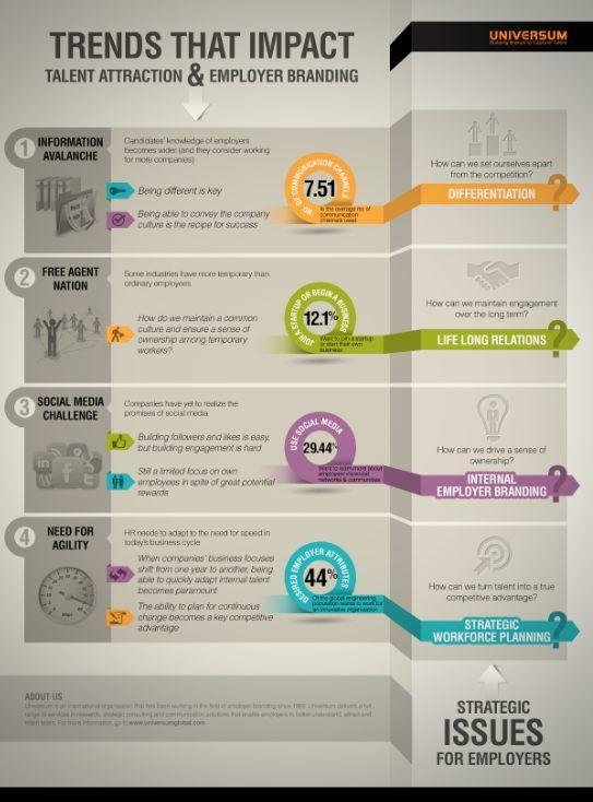 Strategic Issues Employer Branding 2013