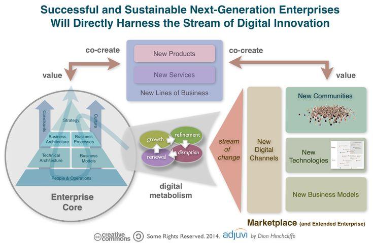 enterprise_digital_business_transformation.png (970×636)