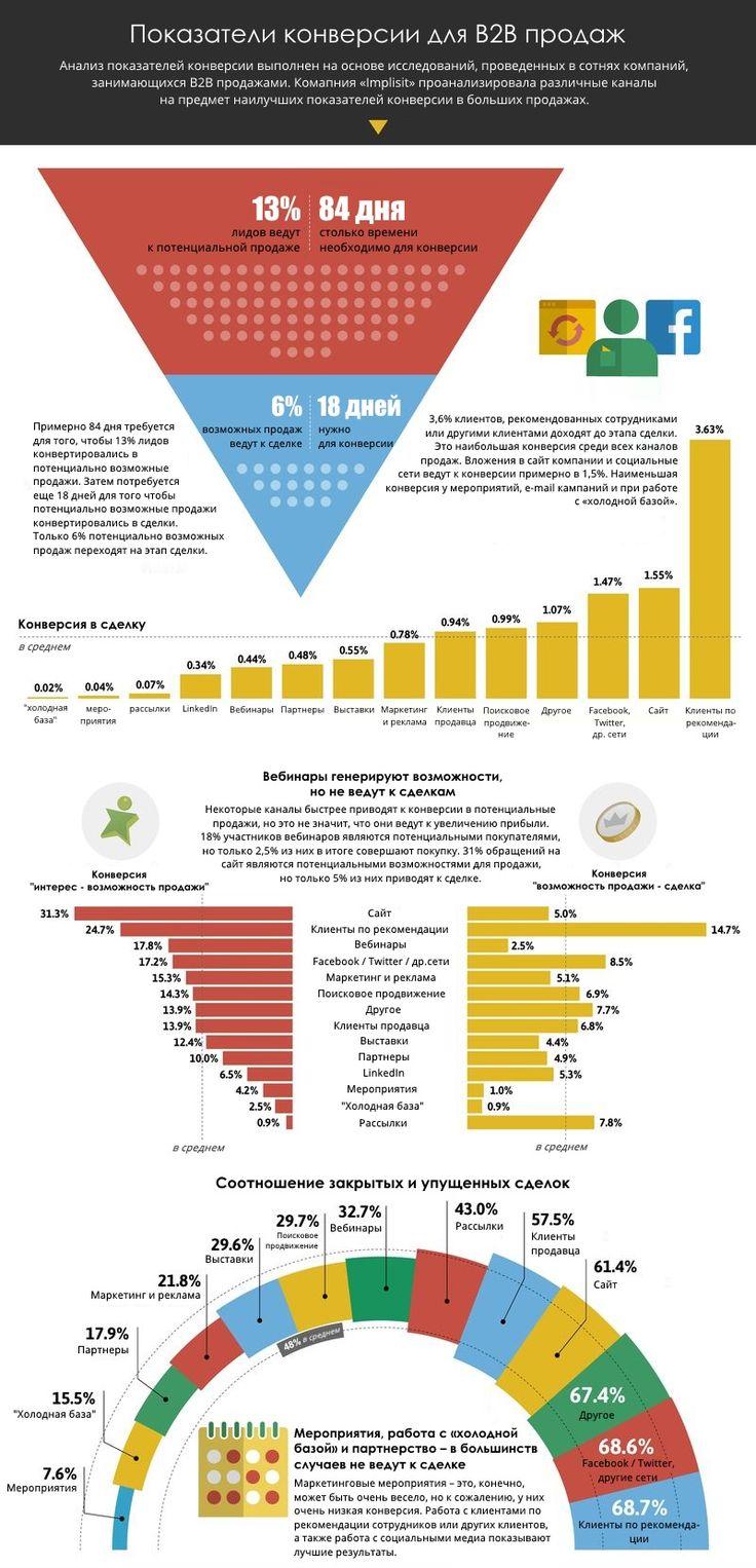 Показатели конверсии для B2B продаж