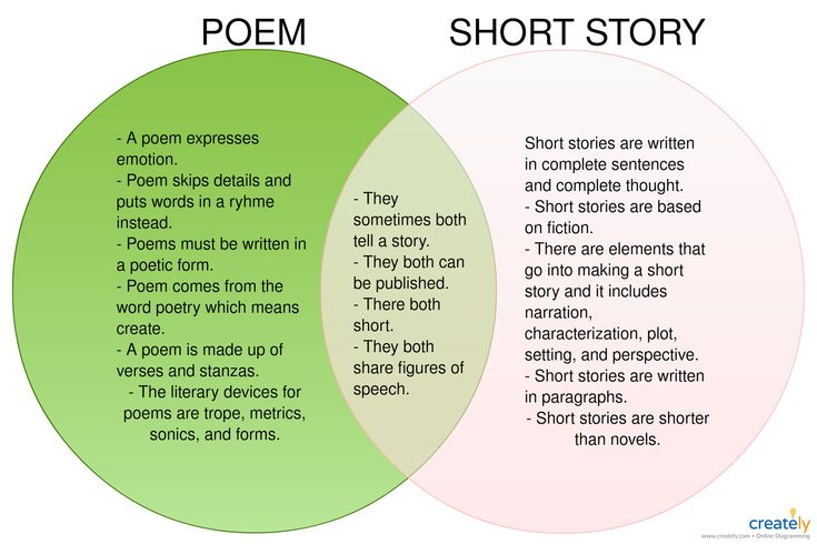 Poem Vs Short Story
