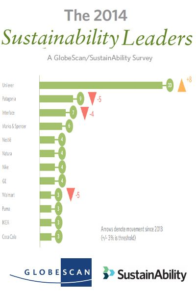 12 Most #Sustainable Companies According to Latest Survey http://www.miratelinc.com/blog/12-most-sustainable-companies-according-to-latest-survey/ #CSR