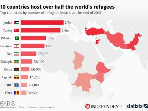 Canada should let syrian refugees into the country