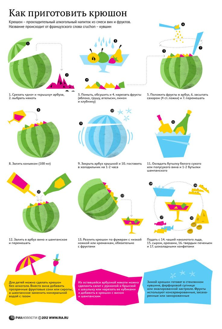 Как приготовить крюшон| Рецепт в инфографике