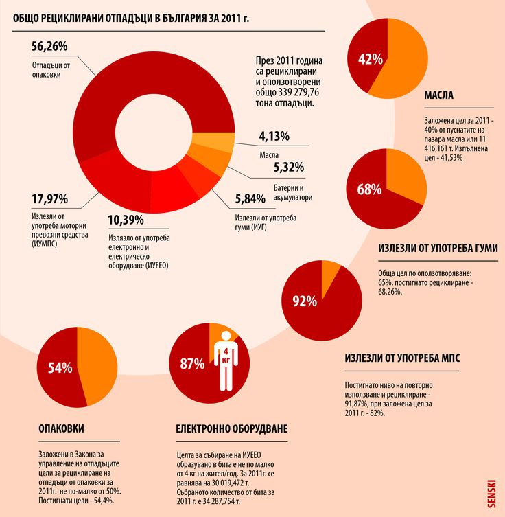 The infographic shows recent report of Bulgarian Ministry of Environment and Water on recycled waste in Bulgaria in 2011.