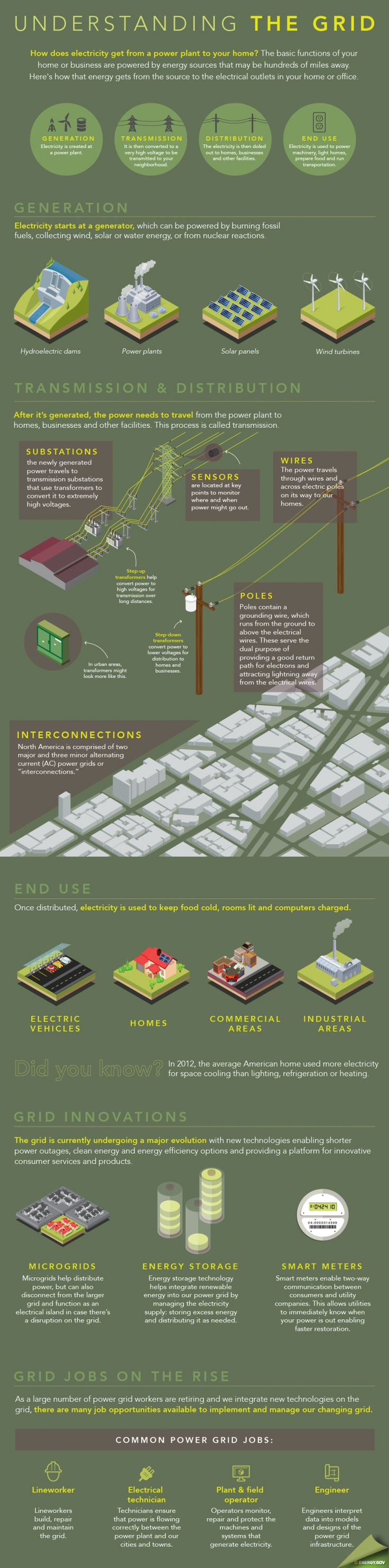 """Our #GridWeek infographic shows how electricity is generated, transmitted and distributed for use in our homes.   Graphic by <a href=""""/node/379579"""">Sarah Gerrity</a>, Energy Department."""