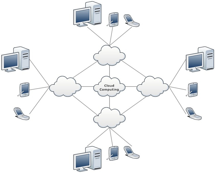 19 best Network Diagrams images on Pinterest Computer network - network diagram