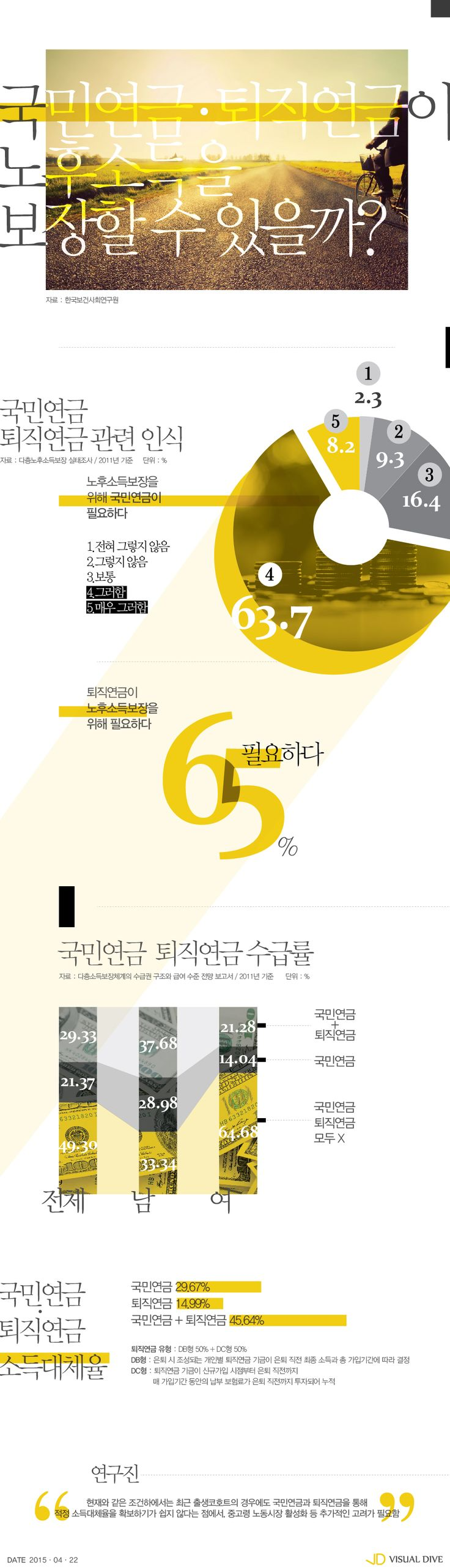 1952~1984년생 절반, 국민‧퇴직연금 못 받아… 노후보장 '사각지대' [인포그래픽] #pension / #Infographic ⓒ 비주얼다이브 무단 복사·전재·재배포 금지
