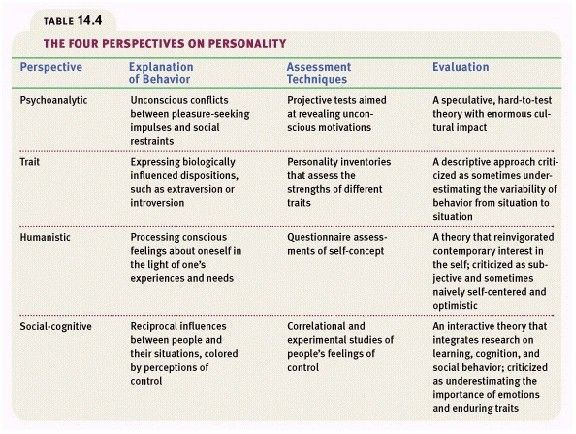 I need to know which 2 of these 5 personality theories would be easier to compare and contrast?