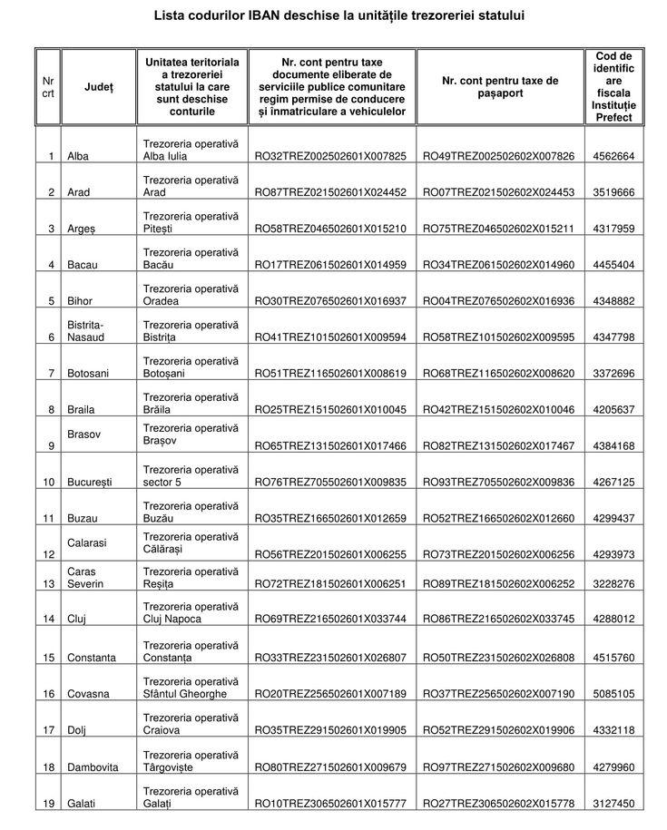 Taxele pentru eliberarea pașapoartelor și a permiselor de conducere, precum și cele care vizează înmatriculările se pot achita și online sau prin viramente bancare, după ce un act normativ care prevede acest lucru a intrat deja în vigoare, stabilind că aceste plăți nu se mai fac prin intermediul CEC Bank. Ministerul Afacerilor Interne (MAI) a publicat recent o listă completă a conturilor în care trebuie virați banii, precum și condițiile pe care trebuie să le îndeplinească un document de…