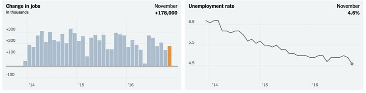 Employers in the United States added 178,000 workers last month, while the unemployment rate dropped to its lowest level in more than nine years.
