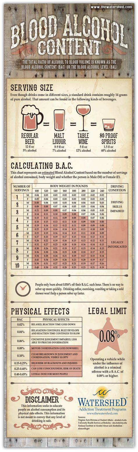 Blood Alcohol Content Infographic.  Understanding blood alcohol content and how it affects the body. Please feel free to share our Blood Alcohol Content Infographic on your website, social media pages, loved ones, schools, and even your community.