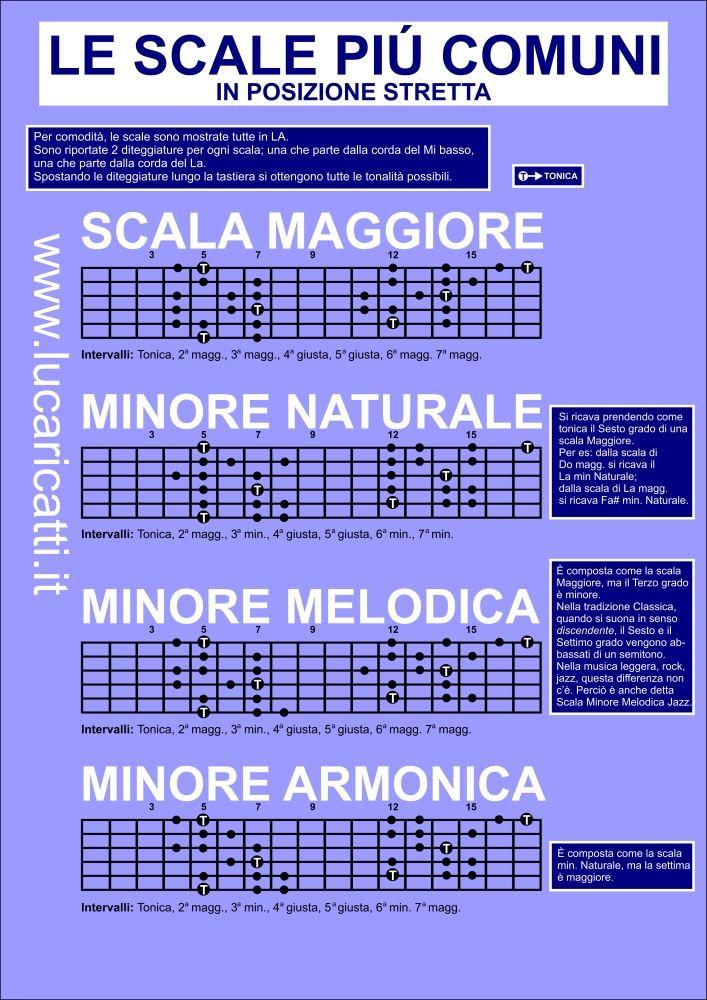 Scale chitarra: vediamo in modo semplice, con l'aiuto di una infografica, le…