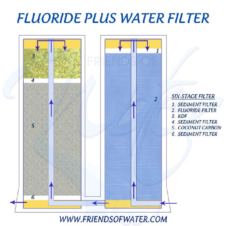 fluoride filters fluoride risks description of fluoride water filters