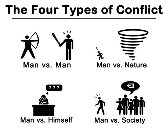 The Four Types of Conflict.