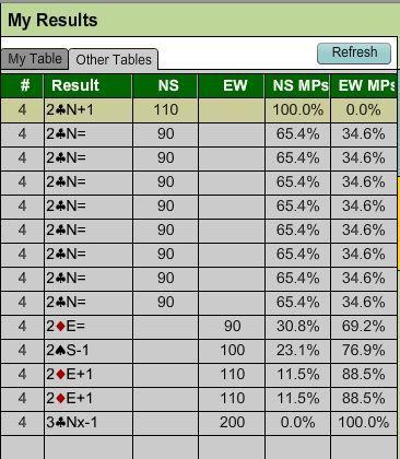 Calculating percentage scores in duplicate bridge