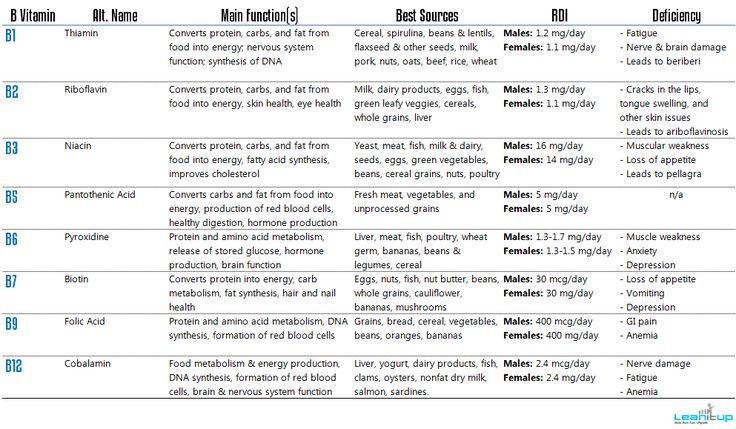 Vitamin deficiency symptoms chart vitamins b vitamin complex