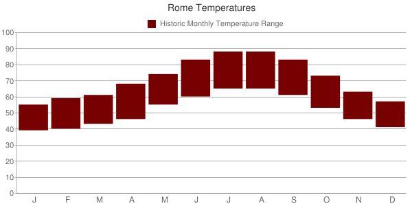 Rome Temperatures