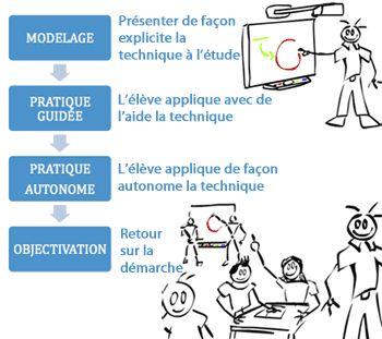 Le TBI et l'enseignement explicite | www.recitus.qc.ca