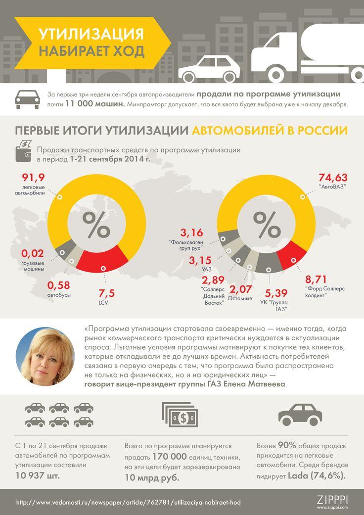 Инфографика, транспорт, утилизация авто, ГАЗ, zipppi
