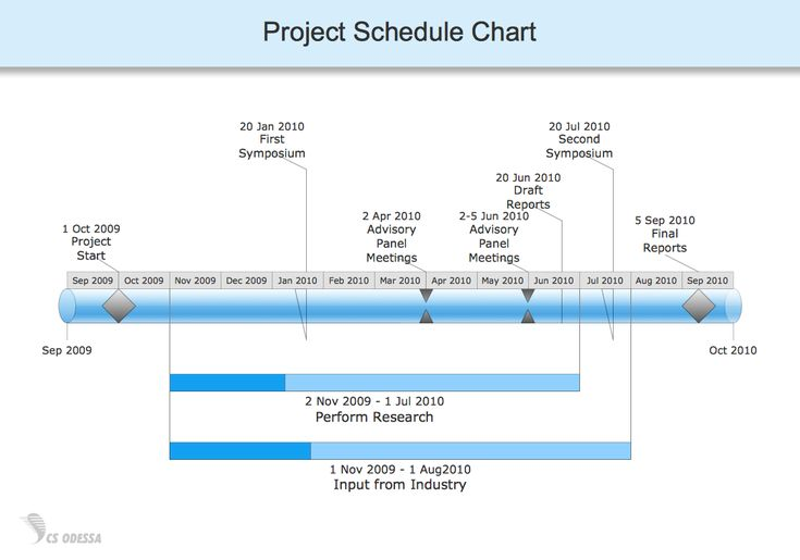 Timeline Diagram  Project Schedule Chart  A  Business Flow