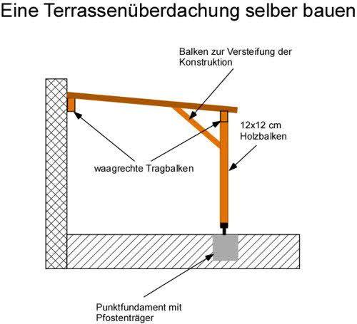 Anleitung Eine Terrassenuberdachung Selber Bauen