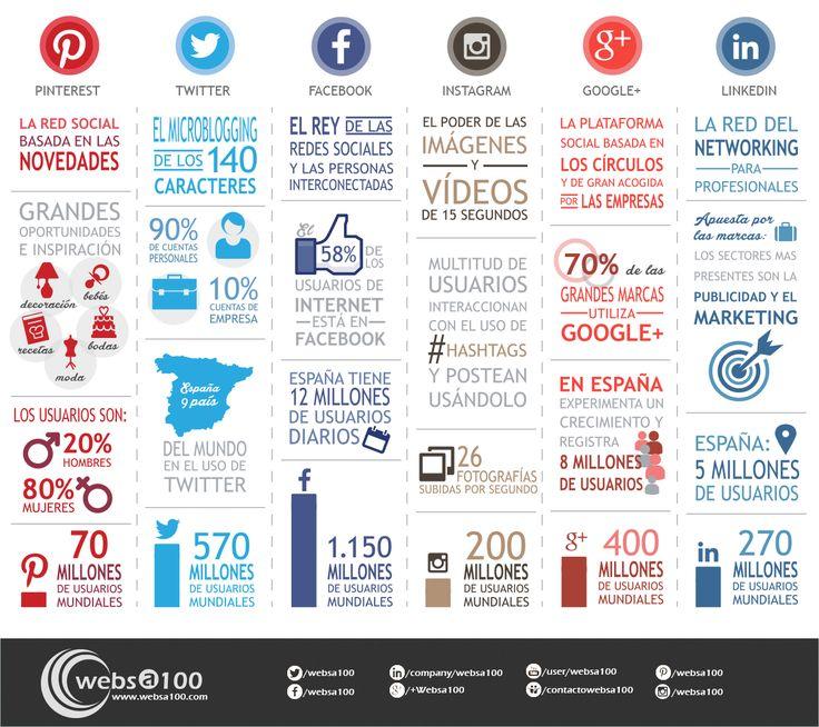 Inforgrafía Redes Sociales Junio 2014. vía websa100.com Actualizado y adaptado del estudio de @Leverage New Age Media