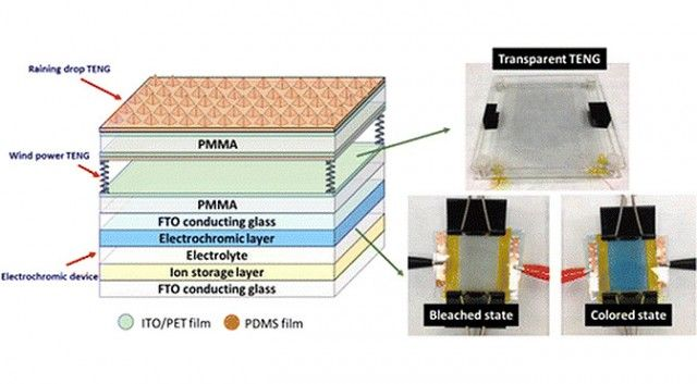 Clear smart glass that generates its own electricity