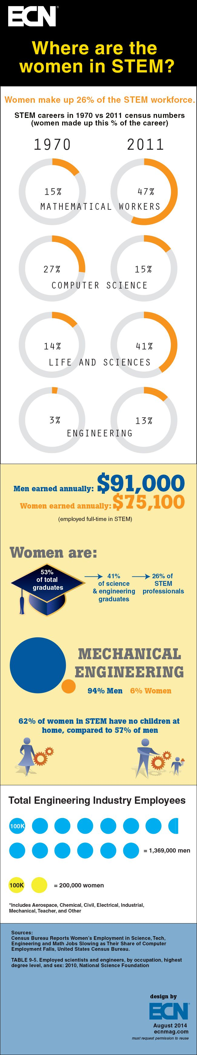 Infographic: Where are all the women in STEM?