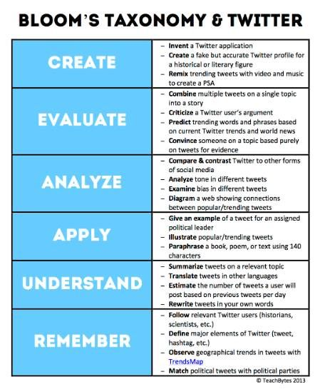 Bloom s taxonomy and marzano s taxonomy
