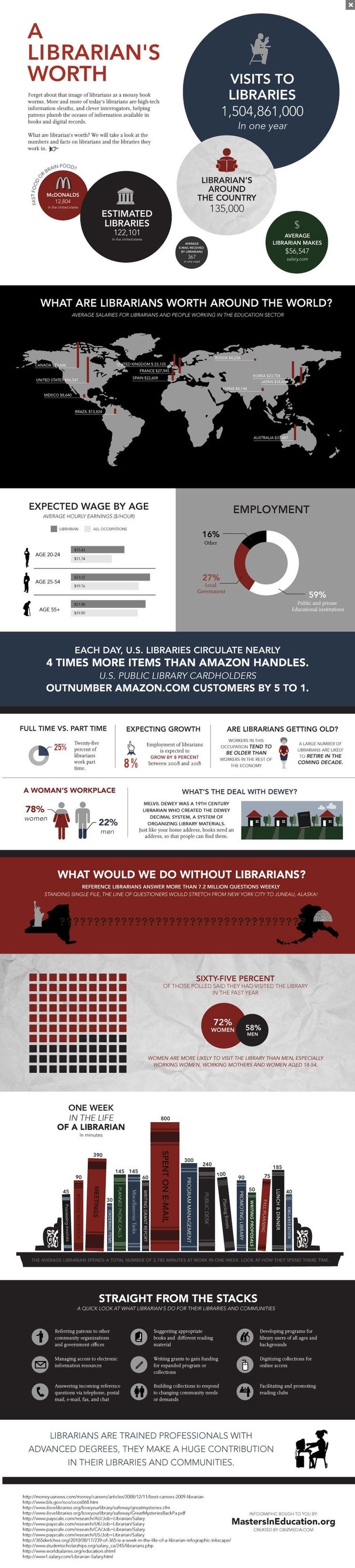 What are librarians worth - infographic