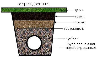 Тюмень закрытый дренаж Владимир Светлый 589-442