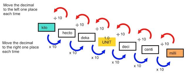 Metric Conversion \