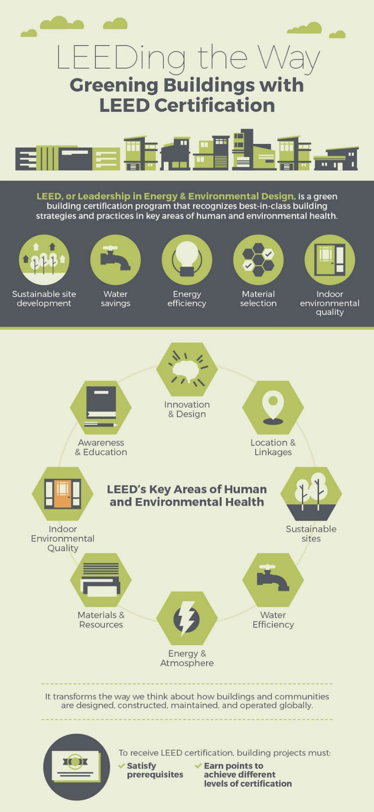 Best 25 leed certification ideas on pinterest leed certified short for leadership in energy and environmental design leed was established in 1994 by the 1betcityfo Images