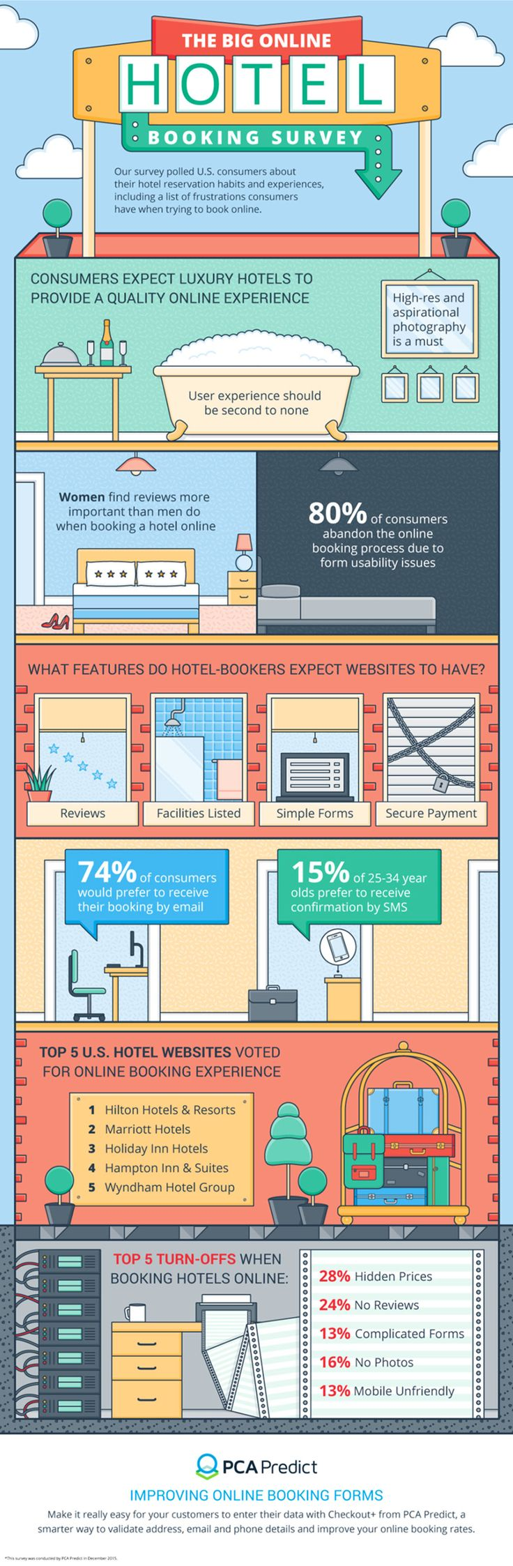The Big Online Hotel Booking Survey Infographic