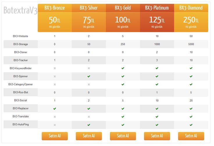 Botextra V3 -  300'den fazla bottan içerik çekme sistemi, ayrıca her ay kullanıcı oylarıyla yeni bir bot eklenir |